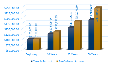 Graph showing how compounding interest works